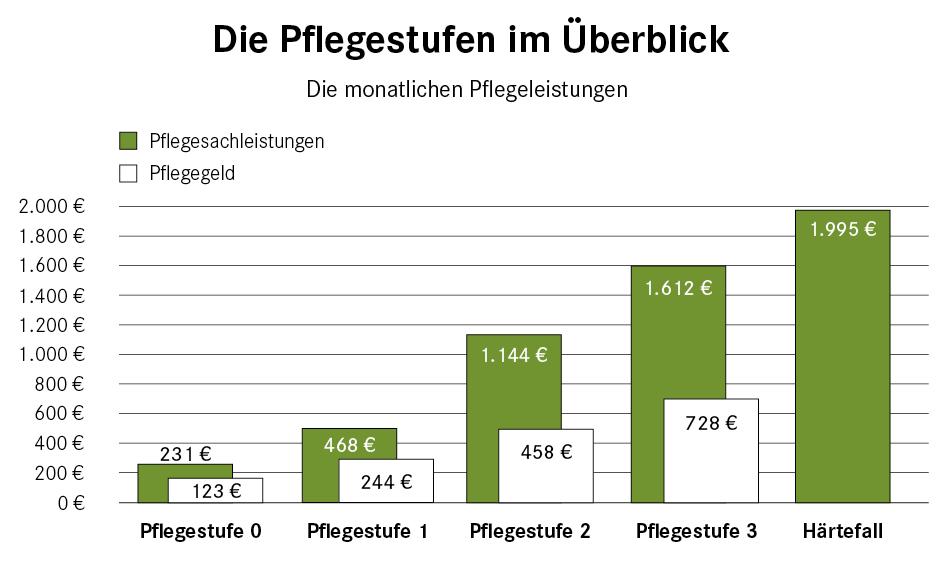 pflegestufen_uebersicht